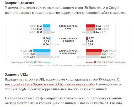 влияние ключа в url домена в Яндексе